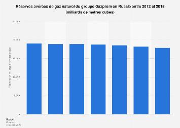 Réserves de gaz naturel du groupe Gazprom en Russie 2012-2018