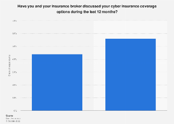 Us insurance brokers agencies revenue 2014 statistic share of business discussing cyber insurance with their brokers us 2017 sciox Images
