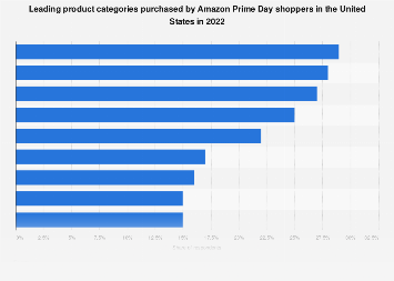 Most popular U.S. Amazon Prime Day product categories 2018