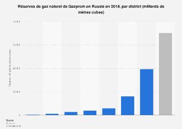 Réserves de gaz naturel du groupe Gazprom par district russe 2018