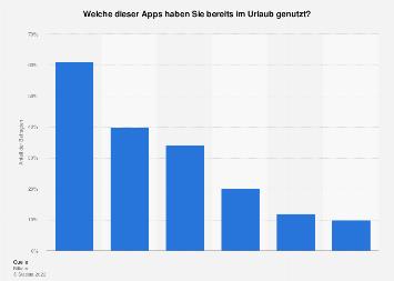 Umfrage zur Nutzung von Apps auf Reisen in Deutschland 2017