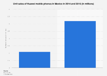 Hauwei unit sales in Mexico 2014-2016