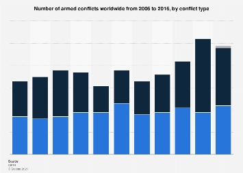 Number of armed conflicts worldwide 2006-2016, by conflict type