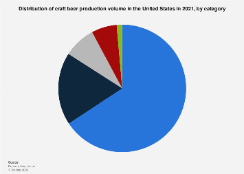 U.S. craft beer production volume share in 2017, by category