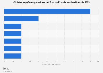 Tour de Francia: ganadores españoles hasta 2017