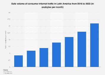 Consumer internet traffic in Latin America 2016-2021