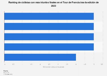 Tour de Francia: ciclistas con más triunfos finales hasta 2017