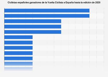 Palmarés español en la Vuelta Ciclista a España hasta 2019