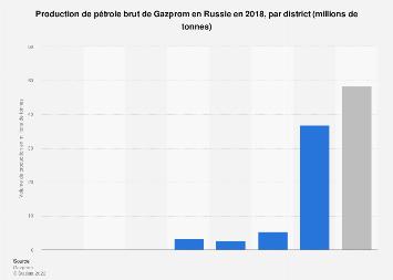 Production de pétrole brut du groupe Gazprom par district russe 2018