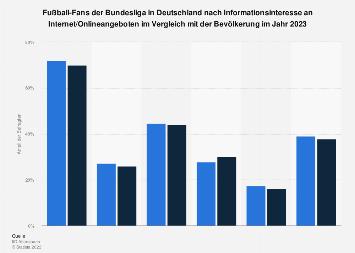 Umfrage in Deutschland nach Interesse an Internet/Online-Angeboten für Fußball-Fans