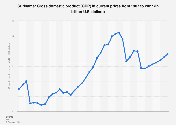 Gross domestic product (GDP) in Suriname 2022