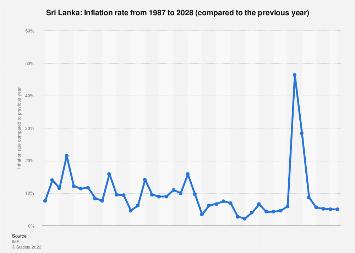 Inflation rate in Sri Lanka 2022