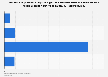 Providing social media with personal information in MENA by level of accuracy 2016