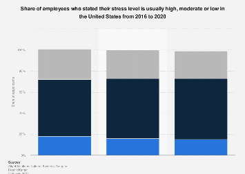 Share of adults affected by high stress U.S. 2012-2017