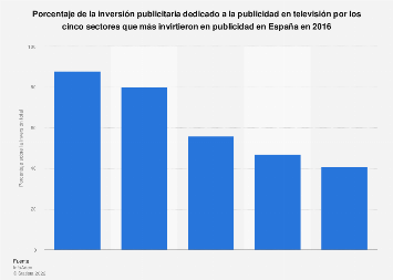 Publicidad en TV sobre la inversión publicitaria total de varios sectores España 2016