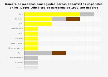 Medallero español por deporte en los Juegos Olímpicos de Barcelona 92