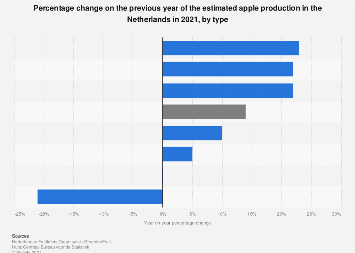 Percentage change forecast of the apple production in the Netherlands 2017, by type