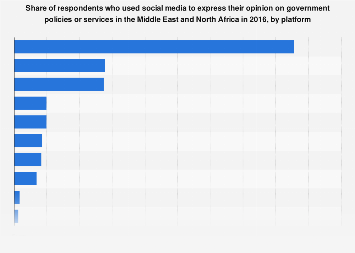 Usage of social media to express opinion on government MENA by platform 2016