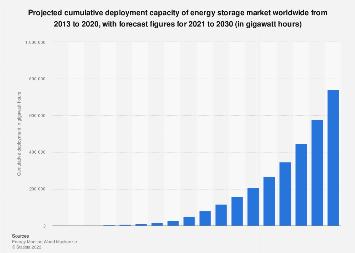 Global energy storage deployment outlook 2015-2024