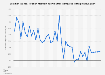 Inflation rate in the Solomon Islands 2022