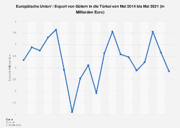 Export von Gütern aus der EU in die Türkei bis Februar 2019