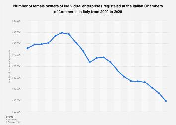 Italy: female entrepreneurship 2000-2017