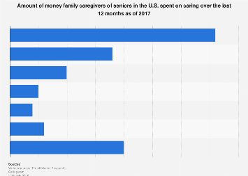 Amount of money U.S. family caregivers spent on caregiving over the past year 2017