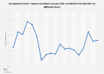 Import von Gütern aus den USA in die EU bis Mai 2018