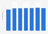 Nombre d'employés de Gazprom 2012-2018
