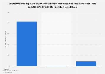 Quarterly private equity investment in manufacturing industry in India 2016-2017