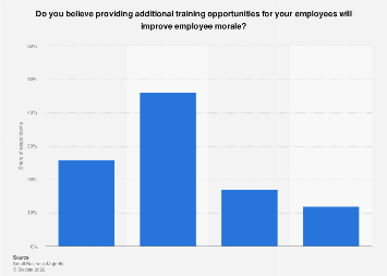 Opinion: providing training opportunities will improve employee morale U.S. 2016