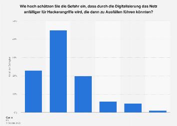 Gefahr von Stromausfällen durch Hackerangriffe in der Schweiz 2017