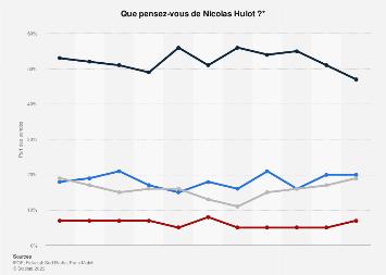 Opinion publique sur Nicolas Hulot en France de juillet 2017 à mars 2018