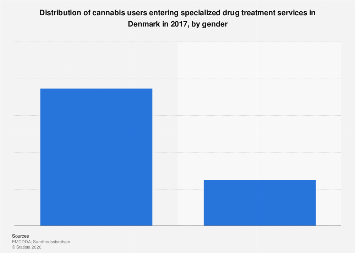 Distribution of cannabis users entering drug treatment in Denmark 2016, by gender