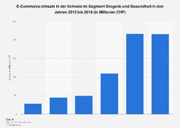 E-Commerce-Umsatz im Segment Drogerie und Gesundheit in der Schweiz bis 2017