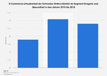 E-Commerce-Umsatzanteil im Segment Drogerie und Gesundheit in der Schweiz bis 2017