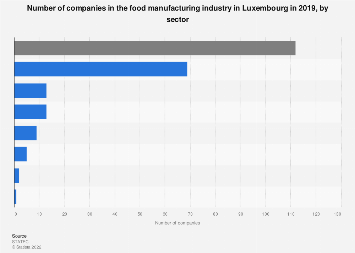 Number of companies in the food manufacturing industry in Luxembourg 2016, by sector