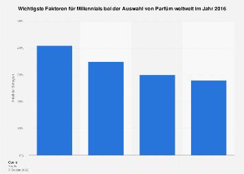 Bedeutendste Faktoren für Millennials bei der Auswahl von Parfüm weltweit 2016