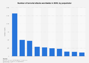 Number of terrorist attacks worldwide 2016, by perpetrator