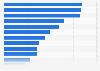 Industrie agroalimentaire : nombre d'entreprises par région en France 2014