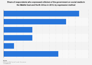 Expressing criticism of government on social media in MENA by expression method 2016