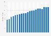 Broadband internet penetration in Ecuador 2017-2018