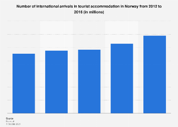 Number of international arrivals in tourist accommodation in Norway 2012-2016