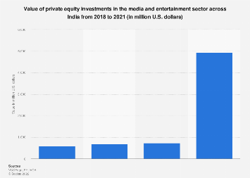 Quarterly private equity investment value in media industry across India 2016-2017