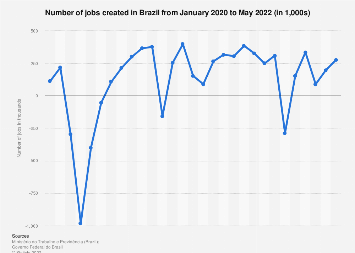 Brazil: number of jobs created 2016-2017, by month