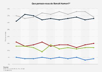 Opinion publique sur Benoît Hamon en France juillet 2018 - juillet 2019