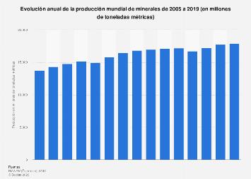 Producción minera mundial 2005-2015