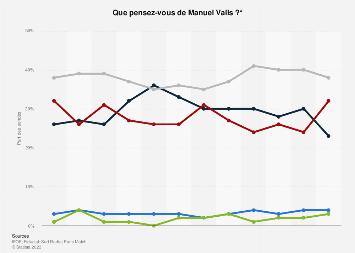 Opinion publique sur Manuel Valls en France de juillet 2017-octobre 2018