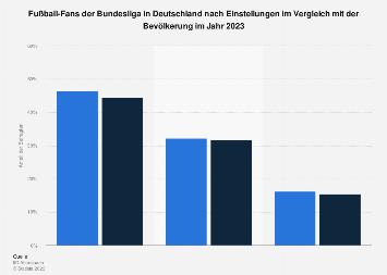 Umfrage in Deutschland nach Einstellungen von Fußball-Fans