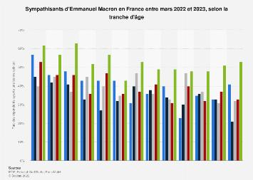 Sympathisants d'Emmanuel Macron par tranche d'âge France juillet 2018 - juillet 2019